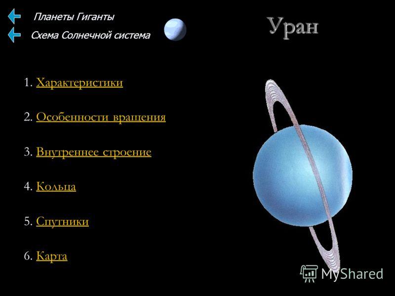 Уран 1. Характеристики Характеристики 2. Особенности вращения Особенности вращенияОсобенности вращения 3. Внутреннее строение Внутреннее строениеВнутреннее строение 4. Кольца Кольца 5. Спутники Спутники 6. Карта Карта Планеты Гиганты Схема Солнечной
