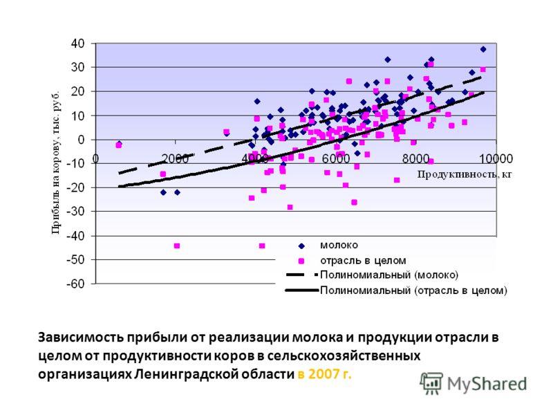 Зависимость прибыли от реализации молока и продукции отрасли в целом от продуктивности коров в сельскохозяйственных организациях Ленинградской области в 2007 г.