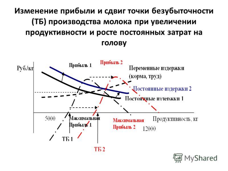 Изменение прибыли и сдвиг точки безубыточности (ТБ) производства молока при увеличении продуктивности и росте постоянных затрат на голову