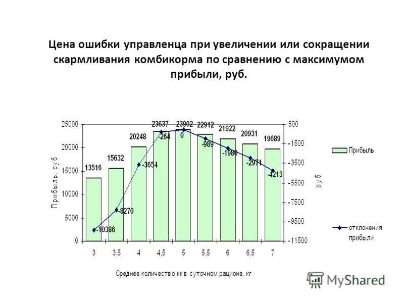 Цена ошибки управленца при увеличении или сокращении скармливания комбикорма по сравнению с максимумом прибыли, руб.