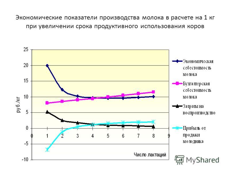 Экономические показатели производства молока в расчете на 1 кг при увеличении срока продуктивного использования коров