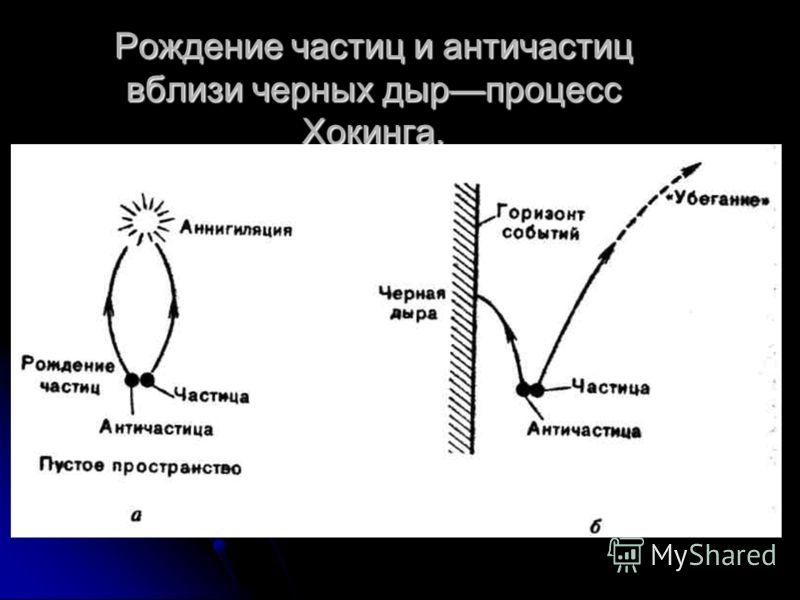 Рождение частиц и античастиц вблизи черных дырпроцесс Хокинга.