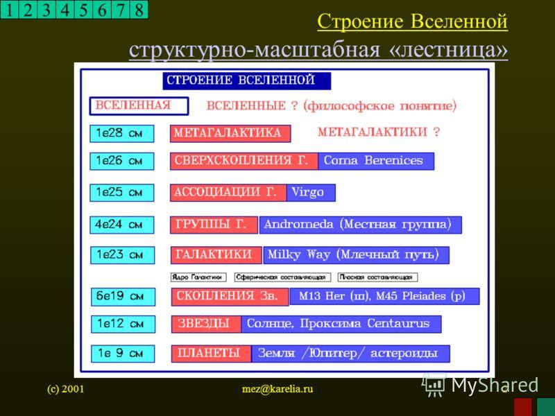 (c) 2001mez@karelia.ru2 Строение Вселенной структурно-масштабная «лестница» структурно-масштабная «лестница» 12345678