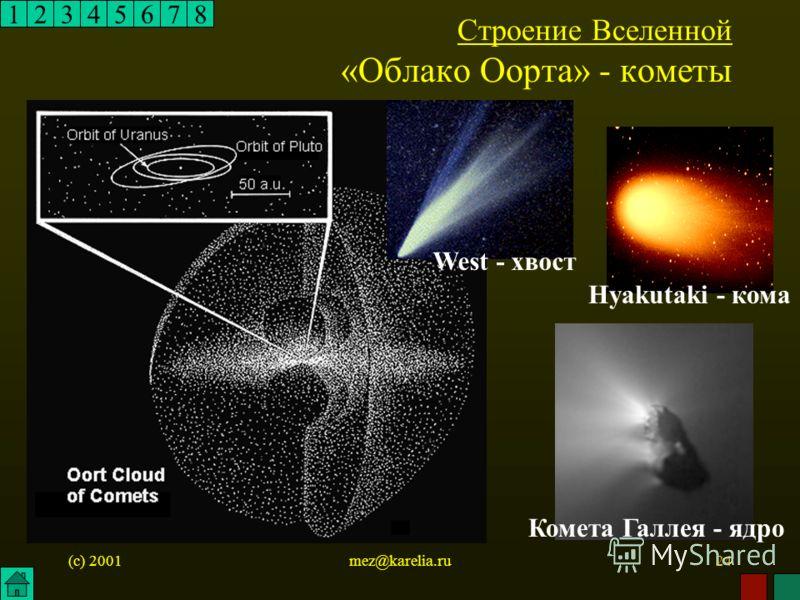 (c) 2001mez@karelia.ru24 12345678 Строение Вселенной «Облако Оорта» - кометы Комета Галлея - ядро Hyakutaki - кома West - хвост
