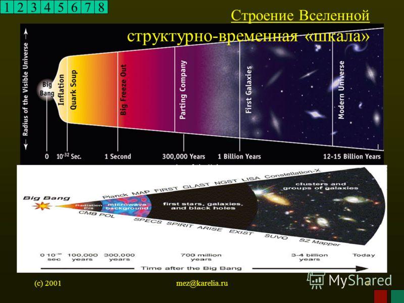 (c) 2001mez@karelia.ru4 12345678 Строение Вселенной структурно-временная «шкала»