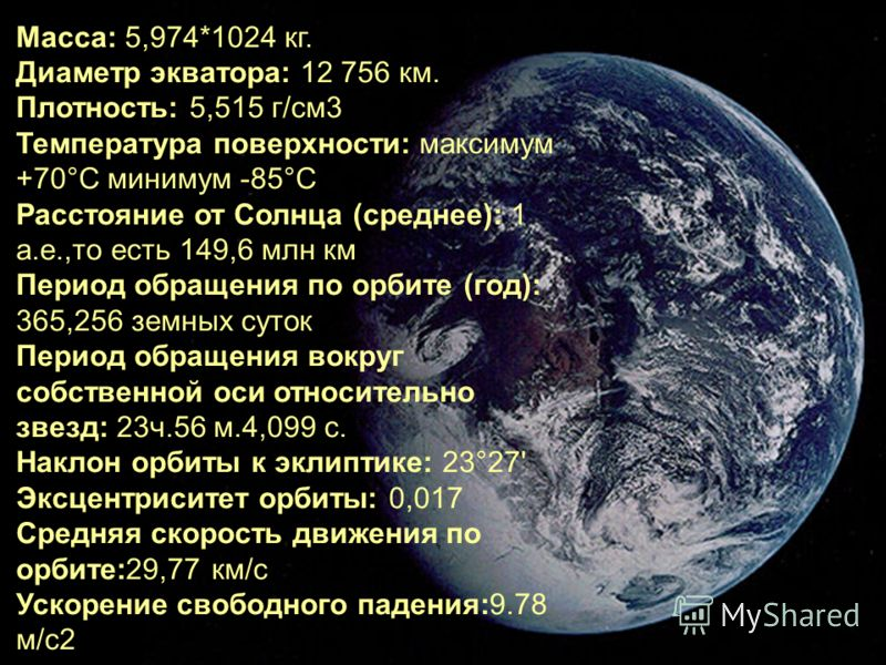 Масса: 5,974*1024 кг. Диаметр экватора: 12 756 км. Плотность: 5,515 г/см3 Температура поверхности: максимум +70°С минимум -85°С Расстояние от Солнца (среднее): 1 a.e.,то есть 149,6 млн км Период обращения по орбите (год): 365,256 земных суток Период