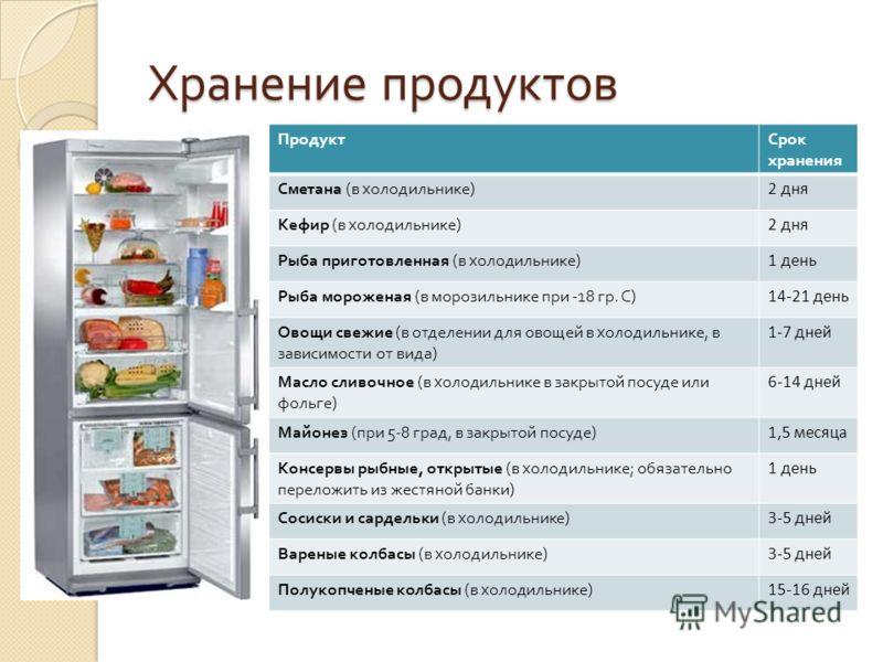 Хранение продуктов ПродуктСрок хранения Сметана ( в холодильнике ) 2 дня Кефир ( в холодильнике ) 2 дня Рыба приготовленная ( в холодильнике ) 1 день Рыба мороженая ( в морозильнике при -18 гр. С ) 14-21 день Овощи свежие ( в отделении для овощей в х