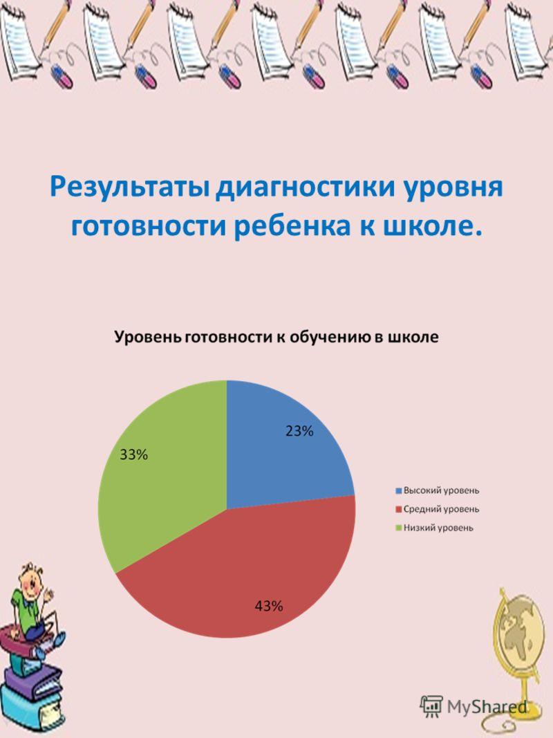 Результаты диагностики уровня готовности ребенка к школе.
