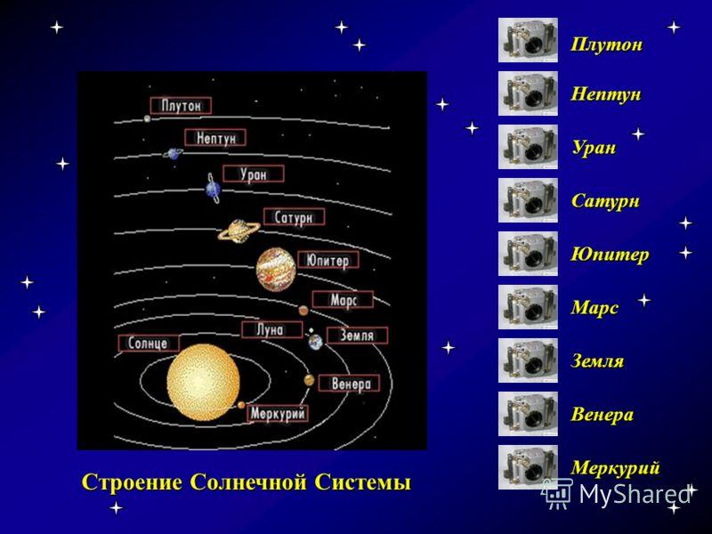 Строение Солнечной Системы Меркурий Венера Земля Марс Юпитер Сатурн Уран Нептун Плутон Строение солнечной системы