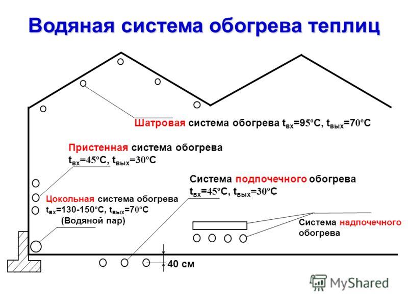 Водяная система обогрева теплиц Система подпочечного обогрева t вх = 45º C, t вых =30º С Пристенная система обогрева t вх =45º C, t вых =30º С Шатровая система обогрева t вх =9 5º C, t вых =7 0º С Цокольная система обогрева t вх =130-150 º C, t вых =