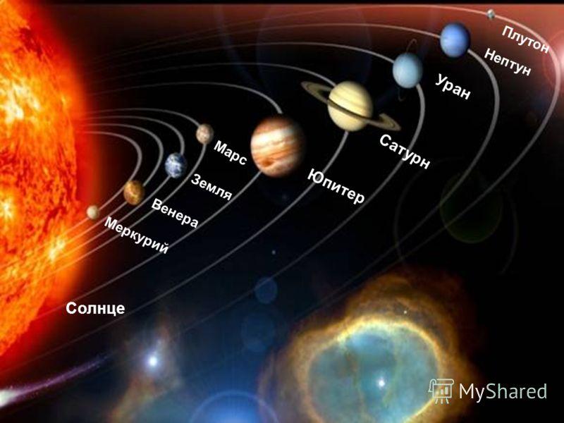 Планеты расположены в следующем порядке от Солнца Встречает первым солнечные бури Неуловимый, маленький Меркурий. Второй, за ним, летит Венера С тяжёлой, плотной атмосферой. А третьей, кружит карусель, Земная наша колыбель. Четвёртый – Марс, планета