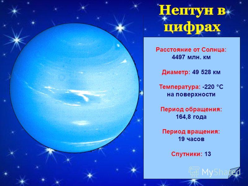 Поверхность планеты Уран