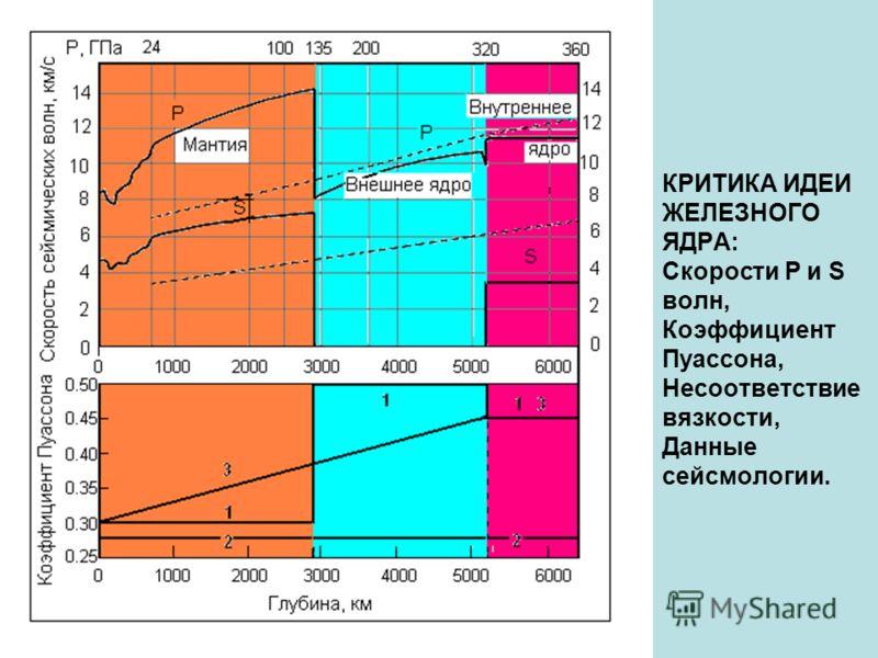 КРИТИКА ИДЕИ ЖЕЛЕЗНОГО ЯДРА: Скорости P и S волн, Коэффициент Пуассона, Несоответствие вязкости, Данные сейсмологии.