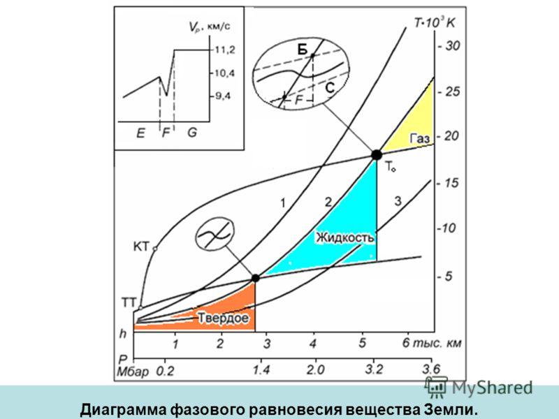 Диаграмма фазового равновесия вещества Земли.