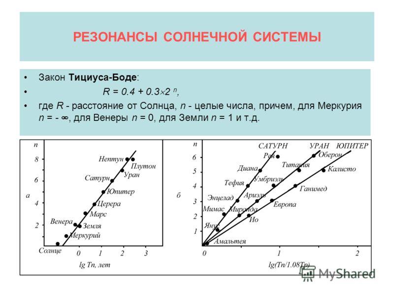 РЕЗОНАНСЫ СОЛНЕЧНОЙ СИСТЕМЫ Закон Тициуса-Боде: R = 0.4 + 0.3 2 n, где R - расстояние от Солнца, n - целые числа, причем, для Меркурия n = -, для Венеры n = 0, для Земли n = 1 и т.д.