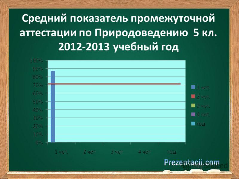 Средний показатель промежуточной аттестации по Природоведению 5 кл. 2012-2013 учебный год