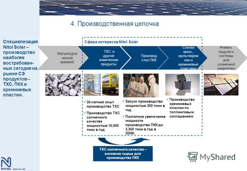 4. Производственная цепочка 30-летний опыт производства ТХС Производство ТХС солнечного качества мощностью 10,000 тонн в год Запуск производства мощностью 300 тонн в год Поэтапное увеличение мощности производства ПКК до 3,300 тонн в год в 2009г. Прои
