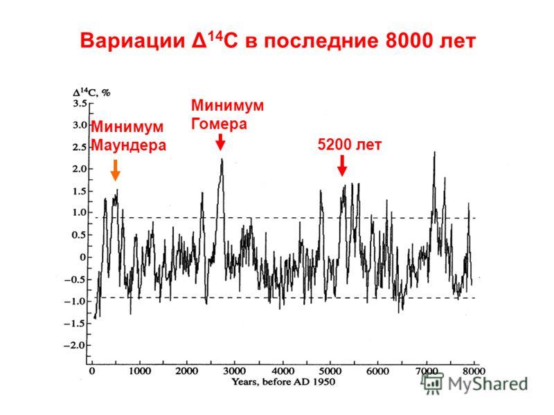Вариации Δ 14 С в последние 8000 лет Минимум Маундера Минимум Гомера 5200 лет