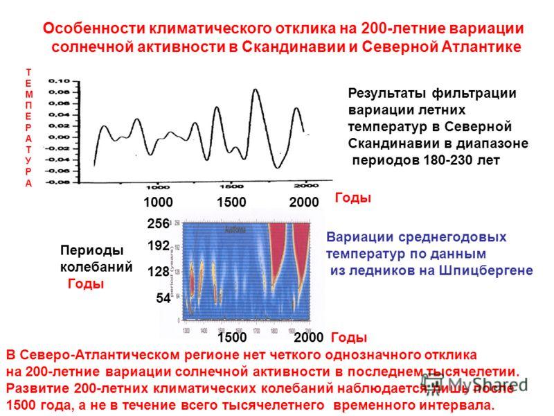 256 192 128 54 Периоды колебаний Годы 1000 1500 2000 Годы 1500 2000Годы Результаты фильтрации вариации летних температур в Северной Скандинавии в диапазоне периодов 180-230 лет Особенности климатического отклика на 200-летние вариации солнечной актив