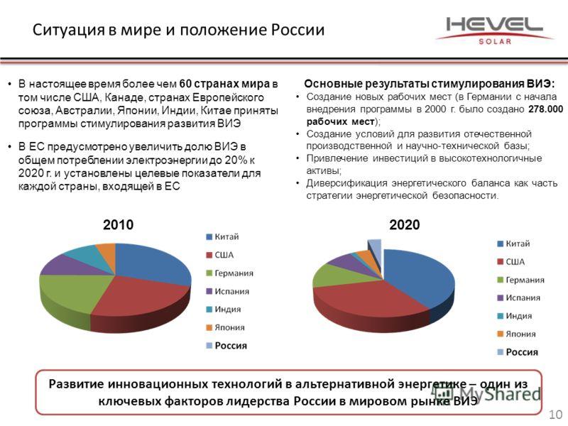 Ситуация в мире и положение России 10 Развитие инновационных технологий в альтернативной энергетике – один из ключевых факторов лидерства России в мировом рынке ВИЭ 20102020 В настоящее время более чем 60 странах мира в том числе США, Канаде, странах
