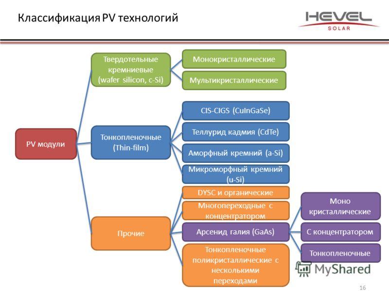 Классификация PV технологий PV модули Твердотельные кремниевые (wafer silicon, c-Si) Монокристаллические Мультикристаллические Тонкопленочные (Thin-film) CIS-CIGS (CuInGaSe) Теллурид кадмия (CdTe) Аморфный кремний (a-Si) Микроморфный кремний (u-Si) П