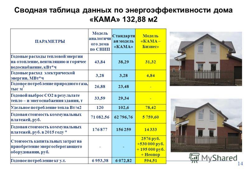 14 Сводная таблица данных по энергоэффективности дома «КАМА» 132,88 м2 ПАРАМЕТРЫ Модель аналогичн ого дома по СНИП Стандартн ая модель «КАМА» Модель «КАМА – Бизнес» Годовые расходы тепловой энергии на отопление, вентиляцию и горячее водоснабжение, кВ