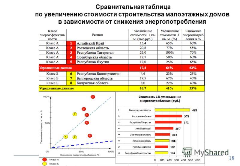 18 Сравнительная таблица по увеличению стоимости строительства малоэтажных домов в зависимости от снижения энергопотребления