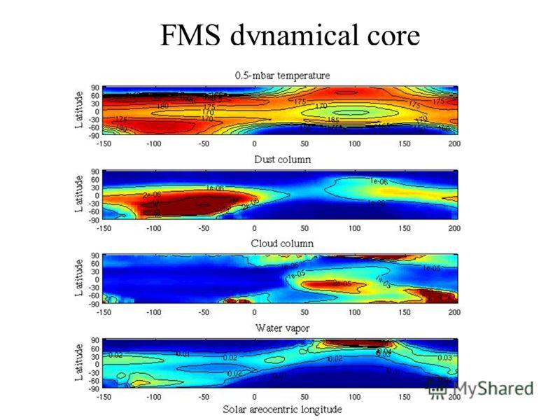 FMS dynamical core