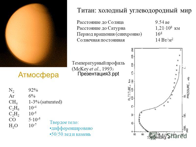 Титан: холодный углеводородный мир Расстояние до Солнца9.54 ае Расстояние до Сатурна1,2110 8 км Период вращения (синхронно)16 d Солнечная постоянная14 Вт/м 2 Атмосфера Твердое тело: дифференцировано 50/50 лед и камень N 2 92% Ar6% CH 4 1-3% (saturate