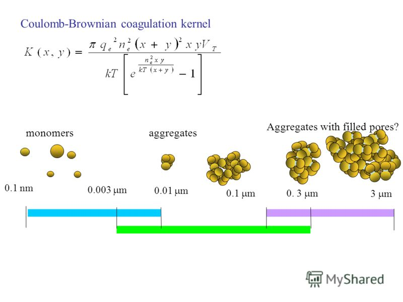 Coulomb-Brownian coagulation kernel 0.1 nm 0.01 m 0.003 m 0. 3 m0.1 m 3 m monomersaggregates Aggregates with filled pores?