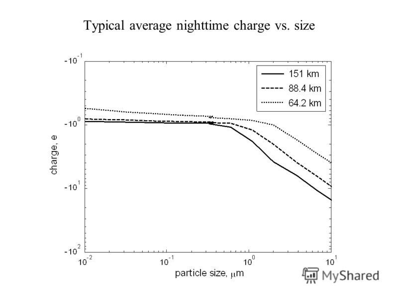 Typical average nighttime charge vs. size