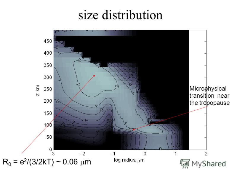 size distribution Microphysical transition near the tropopause R 0 = e 2 /(3/2kT) ~ 0.06 m