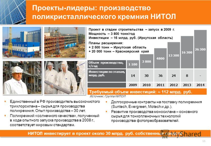 Проекты-лидеры: производство поликристаллического кремния НИТОЛ 11 26 300 16 300 13 300 4800 3 800 Объем производства, т/год 1 100 Инвестиции по этапам, млрд. руб. 143036248- 200920102011201220132014 Требуемый объем инвестиций: 112 млрд. руб. НИТОЛ и