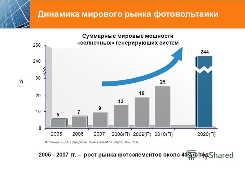 Динамика мирового рынка фотовольтаики 2005 - 2007 гг. – рост рынка фотоэлементов около 40% в год 30 250 20 10 Суммарные мировые мощности «солнечных» генерирующих систем 240 Источник: EPIA, Greenpeace. Solar Generation Report, May 2008
