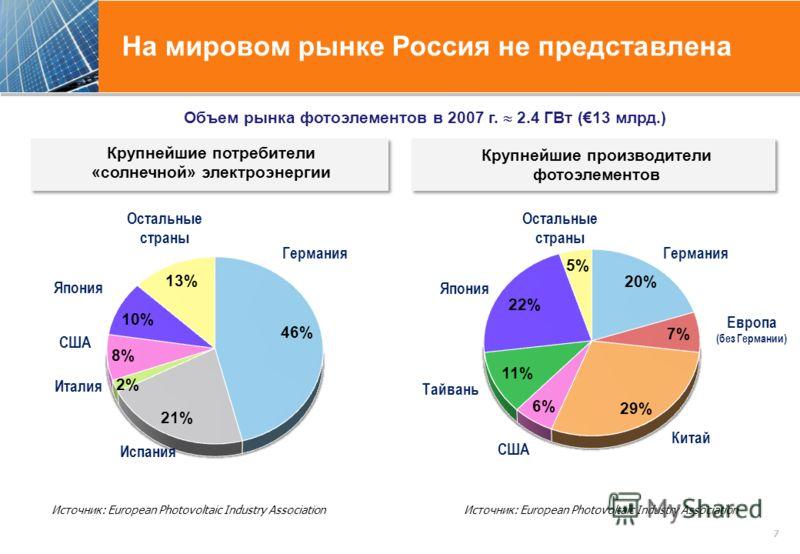 На мировом рынке Россия не представлена 7 Источник: European Photovoltaic Industry Association Крупнейшие потребители «солнечной» электроэнергии Крупнейшие потребители «солнечной» электроэнергии Источник: European Photovoltaic Industry Association Об
