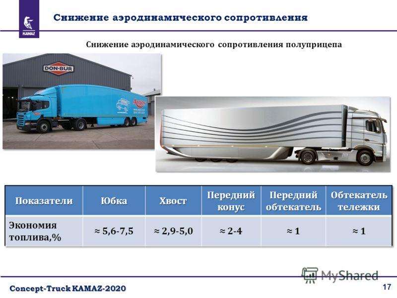 17 Снижение аэродинамического сопротивления Снижение аэродинамического сопротивления полуприцепа Concept-Truck KAMAZ-2020