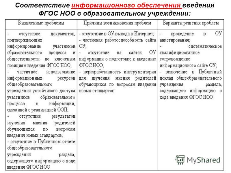 Соответствие информационного обеспечения введения ФГОС НОО в образовательном учреждении: