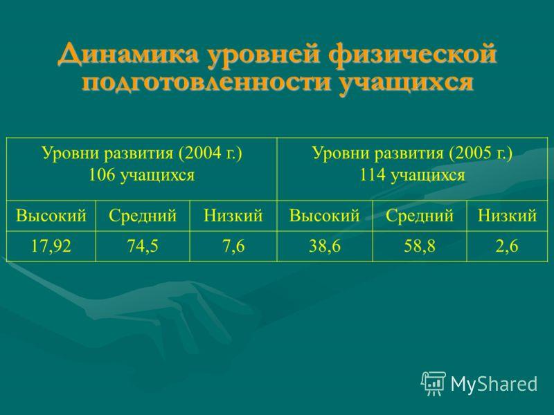 Динамика уровней физической подготовленности учащихся Уровни развития (2004 г.) 106 учащихся Уровни развития (2005 г.) 114 учащихся ВысокийСреднийНизкийВысокийСреднийНизкий 17,9274,57,638,658,82,6