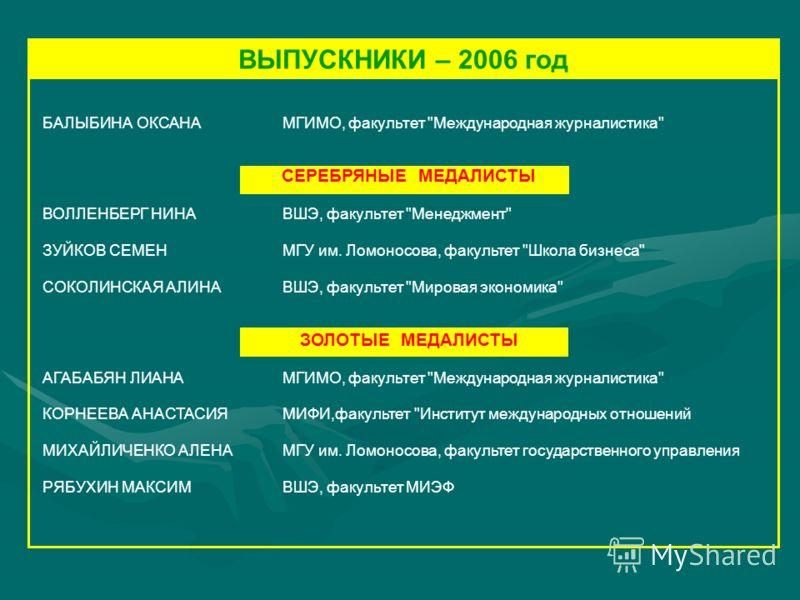 БАЛЫБИНА ОКСАНАМГИМО, факультет