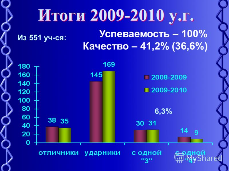 Итоги 2009-2010 у.г. Успеваемость – 100% Качество – 41,2% (36,6%) Из 551 уч-ся: 6,3%