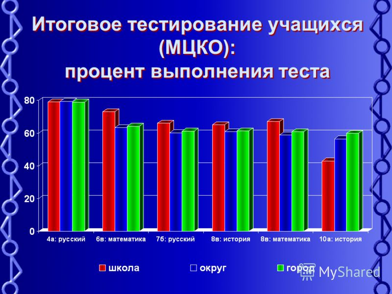 Итоговое тестирование учащихся (МЦКО): процент выполнения теста
