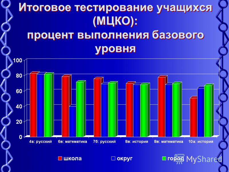 Итоговое тестирование учащихся (МЦКО): процент выполнения базового уровня