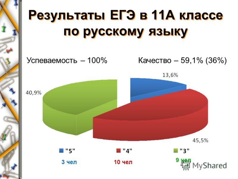 Результаты ЕГЭ в 11А классе по русскому языку Успеваемость – 100%Качество – 59,1% (36%) 9 чел 3 чел10 чел