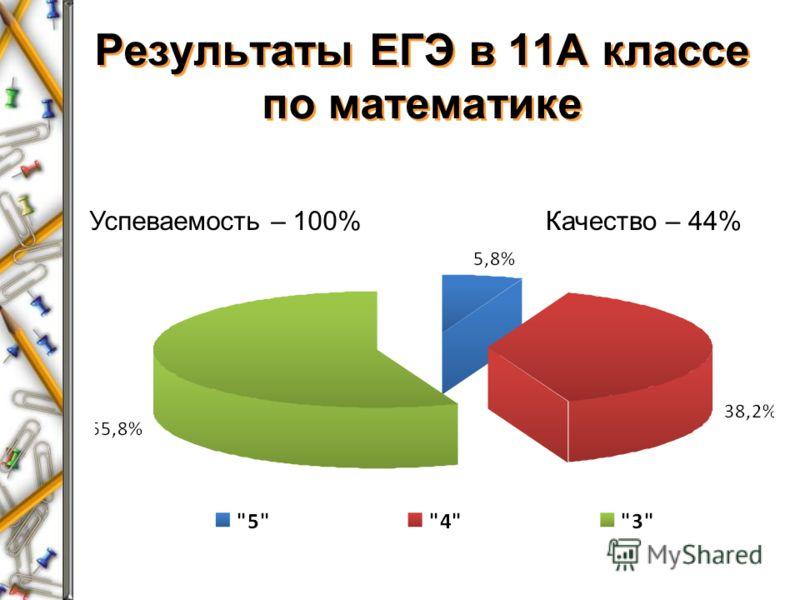 Результаты ЕГЭ в 11А классе по математике Успеваемость – 100%Качество – 44%