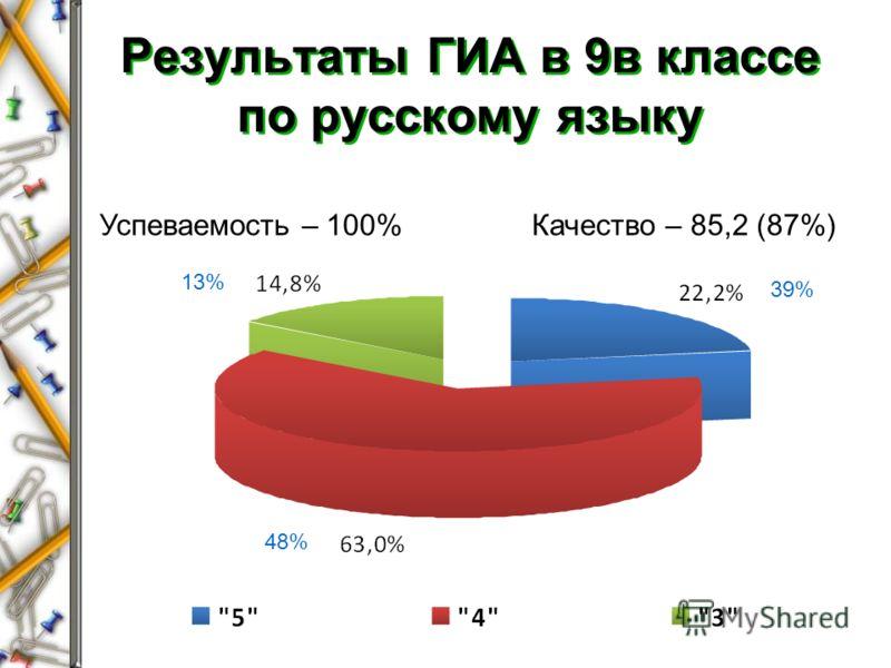 Результаты ГИА в 9в классе по русскому языку Успеваемость – 100%Качество – 85,2 (87%) 48% 13% 39%