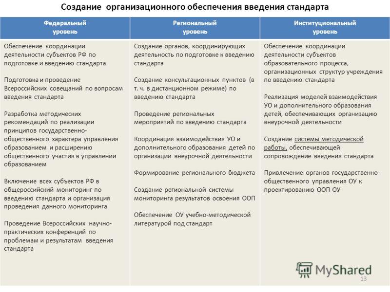 Создание организационного обеспечения введения стандарта Федеральный уровень Региональный уровень Институциональный уровень Обеспечение координации деятельности субъектов РФ по подготовке и введению стандарта Подготовка и проведение Всероссийских сов