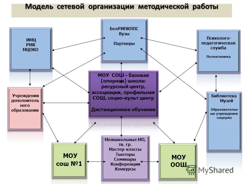 Модель сетевой организации методической работы Модель сетевой организации методической работы