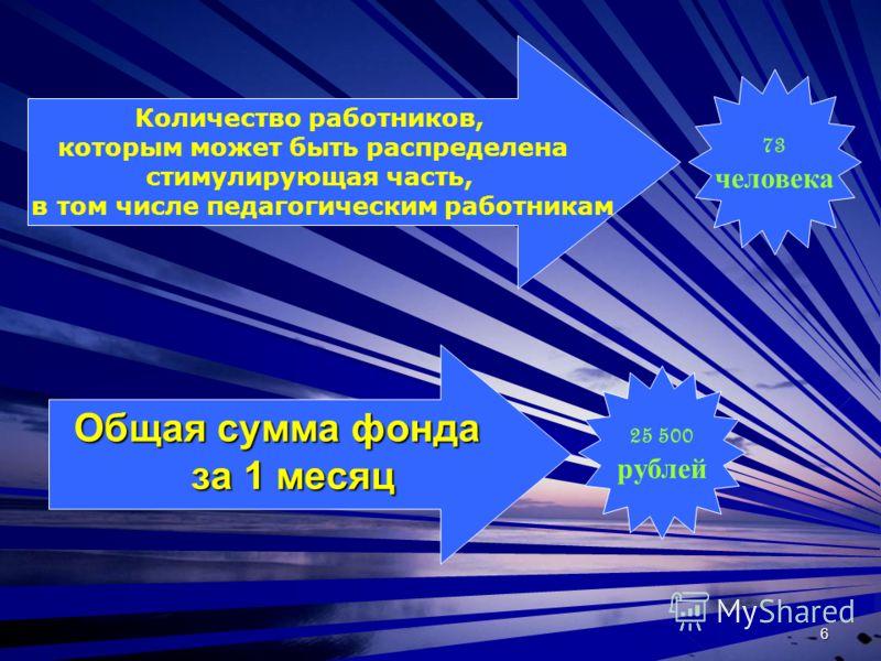 6 Количество работников, которым может быть распределена стимулирующая часть, в том числе педагогическим работникам Общая сумма фонда за 1 месяц 73 человека 25 500 рублей