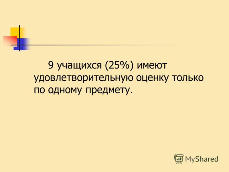 9 учащихся (25%) имеют удовлетворительную оценку только по одному предмету.