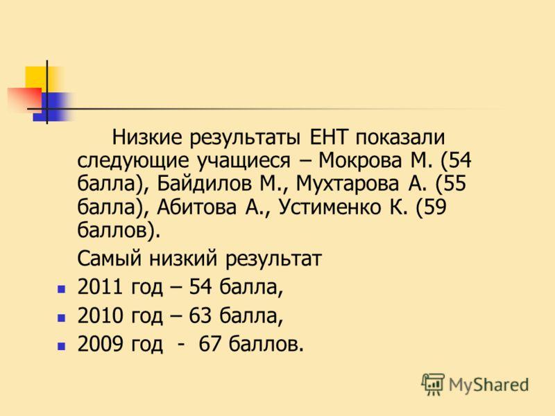 Низкие результаты ЕНТ показали следующие учащиеся – Мокрова М. (54 балла), Байдилов М., Мухтарова А. (55 балла), Абитова А., Устименко К. (59 баллов). Самый низкий результат 2011 год – 54 балла, 2010 год – 63 балла, 2009 год - 67 баллов.